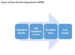 what is npa