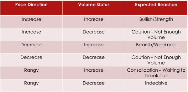 Description: Correlation between Volume and Price